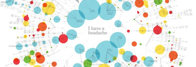 Infographic Of The Day: The Insane Choices You Face At The Drugstore